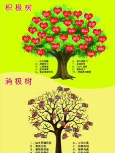 积极心态树与消极心态树