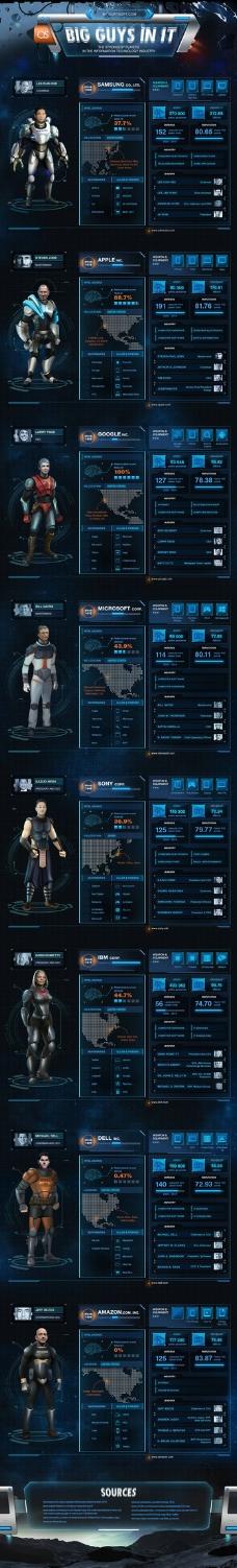未来科技-IT界大人物