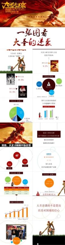 一张图看《大圣归来》的逆袭——电影票房数据报告ppt模板