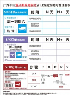 广汽丰田 订货到货时间管理看板