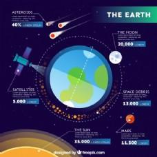 关于地球的信息图表